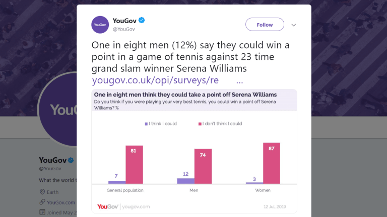1/8 Men Believe They Could Win A Point Against Tennis Pro Serena Williams