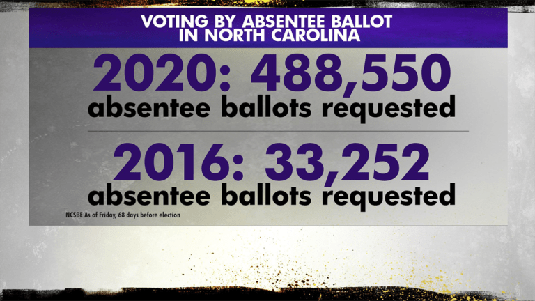 North Carolina Absentee Ballot Requests Skyrocket Amid Coronavirus Pandemic